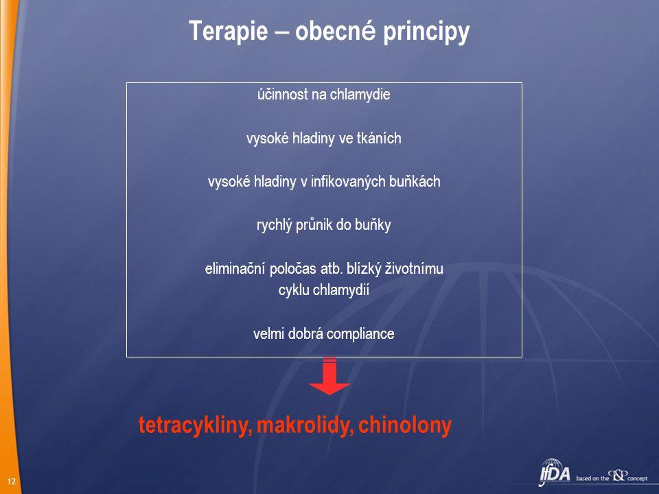 12 Terapie – obecn é principy účinnost na chlamydie vysoké hladiny ve tkáních vysoké hladiny v infikovaných buňkách rychlý průnik do buňky eliminační poločas atb.