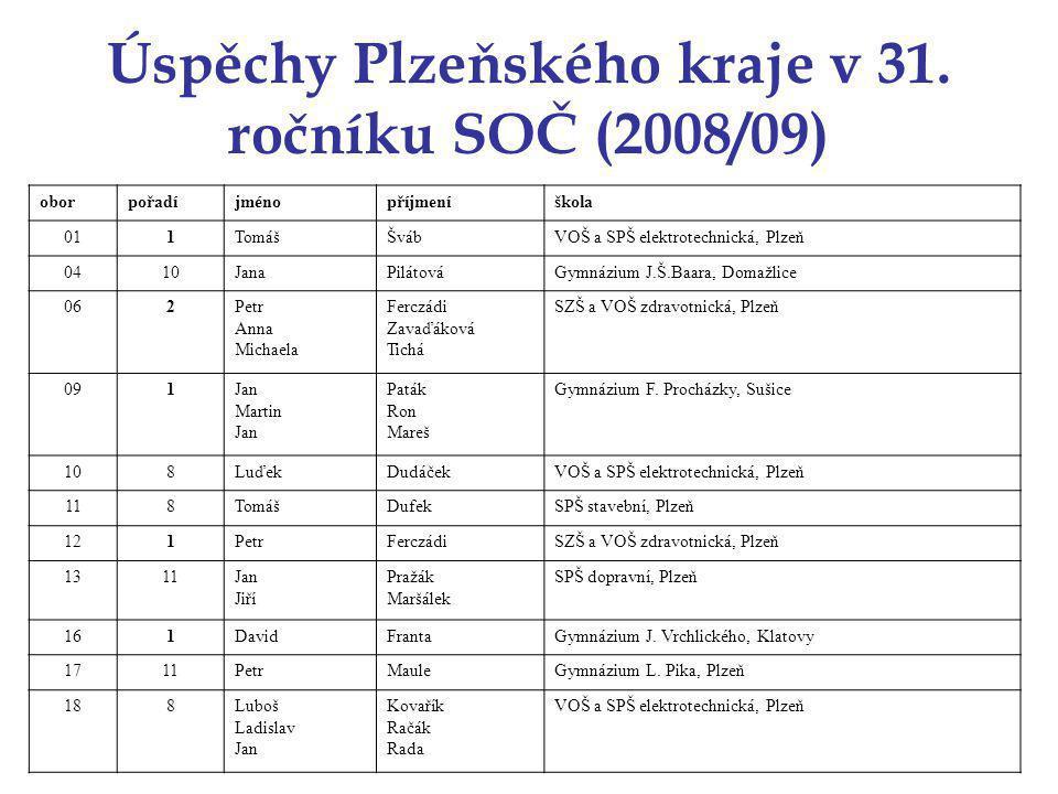 Úspěchy Plzeňského kraje v 31.