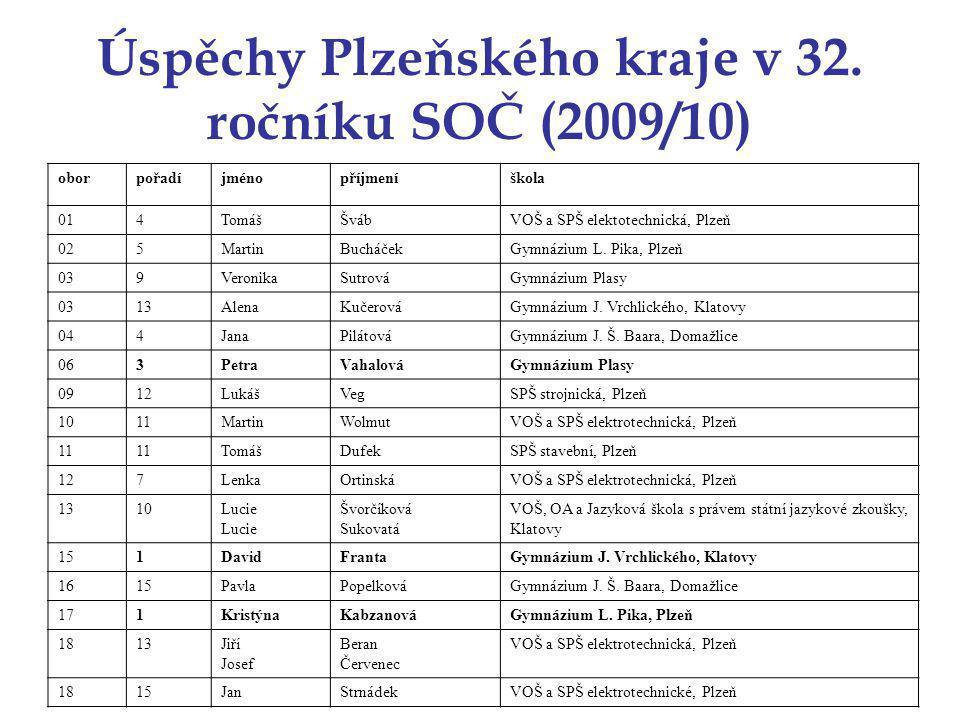 Úspěchy Plzeňského kraje v 32.