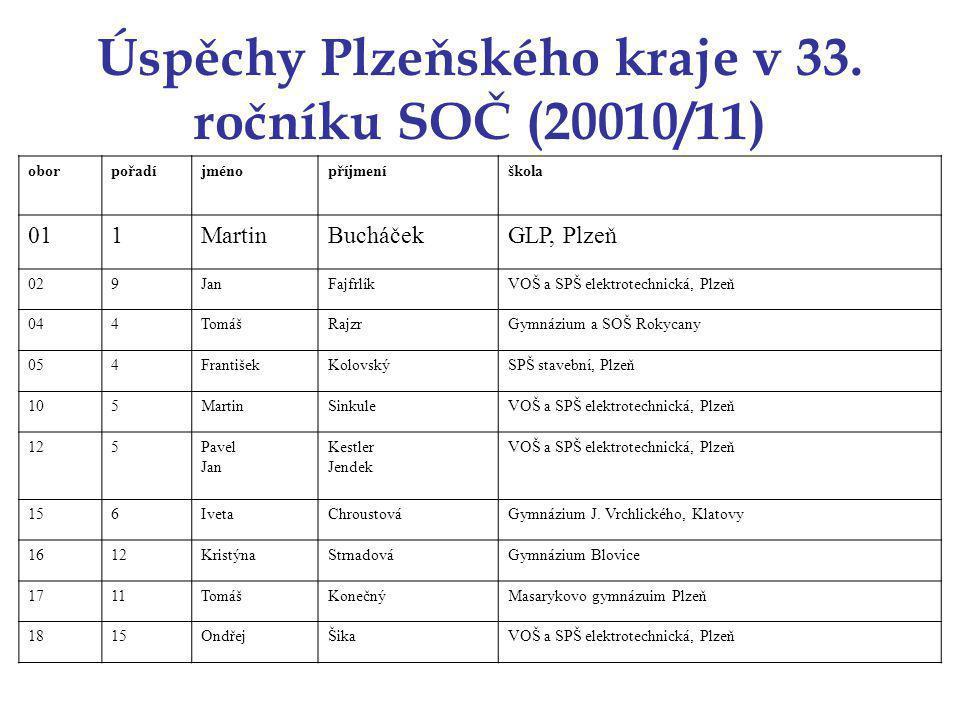 Úspěchy Plzeňského kraje v 33.