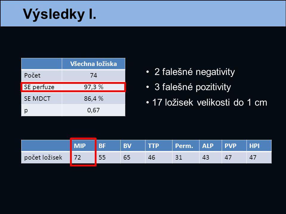 Výsledky I. Všechna ložiska Počet74 SE perfuze97,3 % SE MDCT86,4 % p0,67 MIPBFBVTTPPerm.ALPPVPHPI počet ložisek72556546314347 2 falešné negativity 3 f