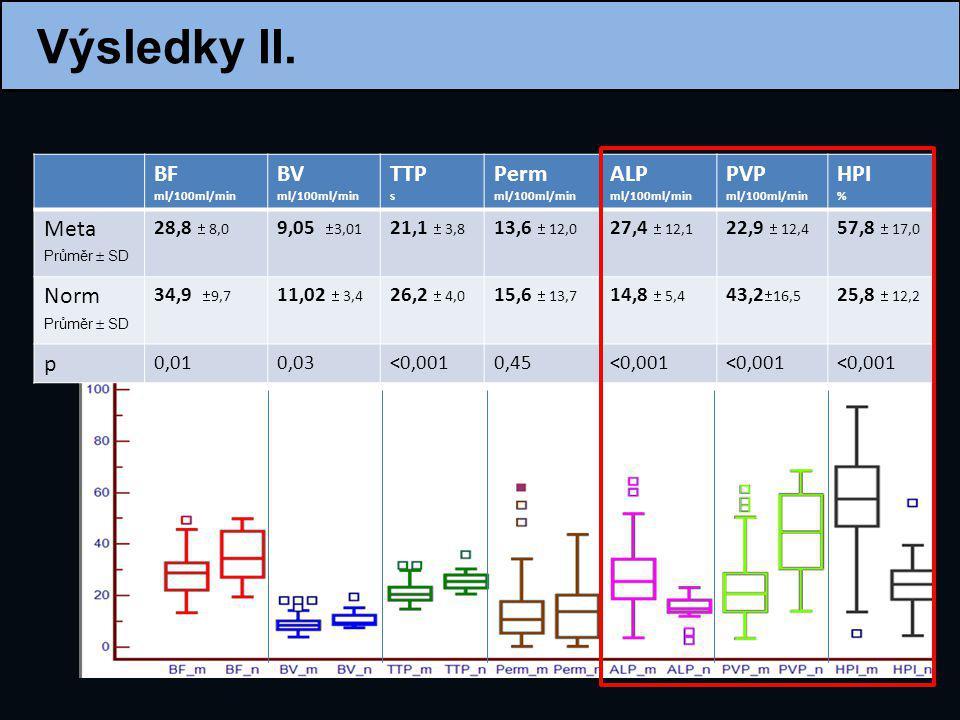 Výsledky II. BF ml/100ml/min BV ml/100ml/min TTP s Perm ml/100ml/min ALP ml/100ml/min PVP ml/100ml/min HPI % Meta 28,8  8,0 9,05  3,01 21,1  3,8 13