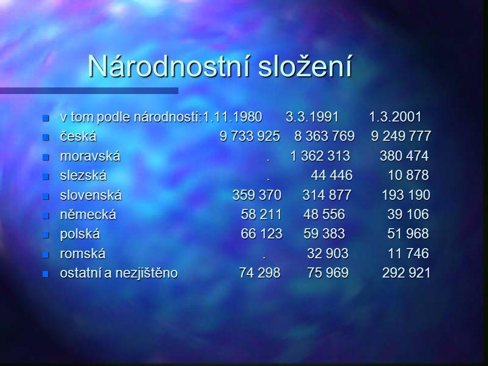 Vývoj počtu obyvatel n Vývoj počtu obyvatel a hustoty osídlení JK za období 1990 – 2003 n město počet obyvatel n 1970 1980 1991 2001 n Brno 344 218 37