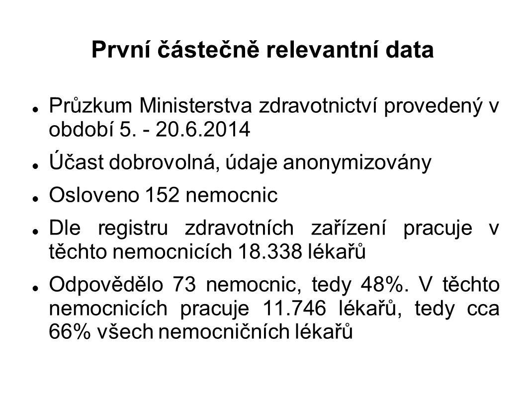 První částečně relevantní data Průzkum Ministerstva zdravotnictví provedený v období 5. - 20.6.2014 Účast dobrovolná, údaje anonymizovány Osloveno 152