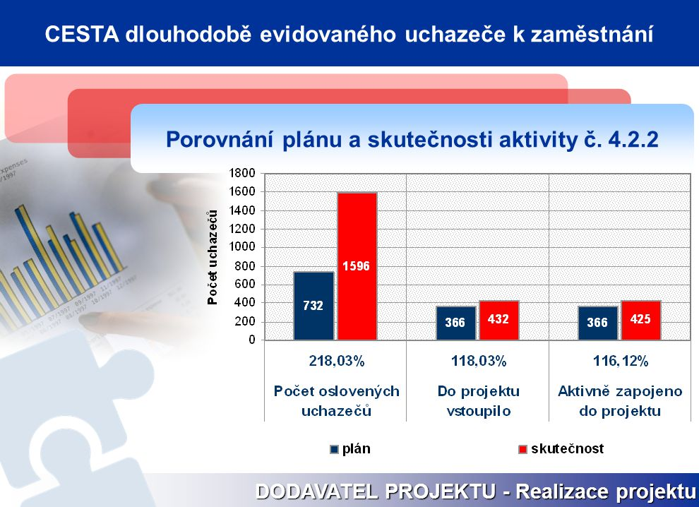 Porovnání plánu a skutečnosti aktivity č. 4.2.2 DODAVATEL PROJEKTU - Realizace projektu CESTA dlouhodobě evidovaného uchazeče k zaměstnání