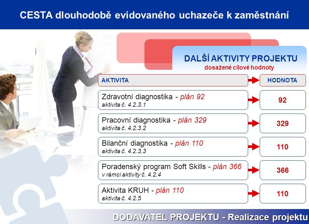 DALŠÍ AKTIVITY PROJEKTU dosažené cílové hodnoty Pracovní diagnostika - plán 329 aktivita č. 4.2.3.2 329 Bilanční diagnostika - plán 110 aktivita č. 4.