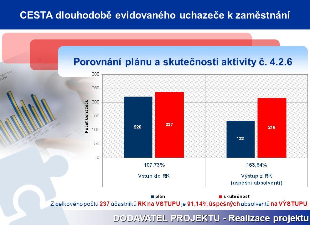 Porovnání plánu a skutečnosti aktivity č. 4.2.6 DODAVATEL PROJEKTU - Realizace projektu CESTA dlouhodobě evidovaného uchazeče k zaměstnání Z celkového