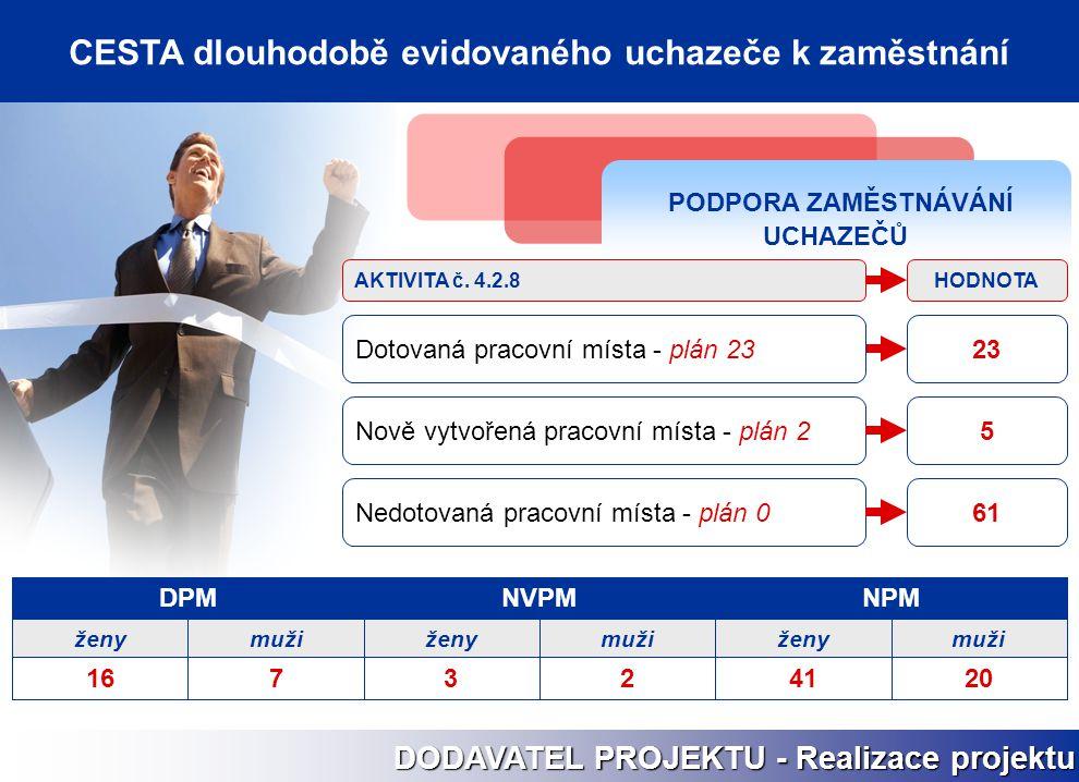 PODPORA ZAMĚSTNÁVÁNÍ UCHAZEČŮ Nově vytvořená pracovní místa - plán 25 Nedotovaná pracovní místa - plán 061 23Dotovaná pracovní místa - plán 23 HODNOTA