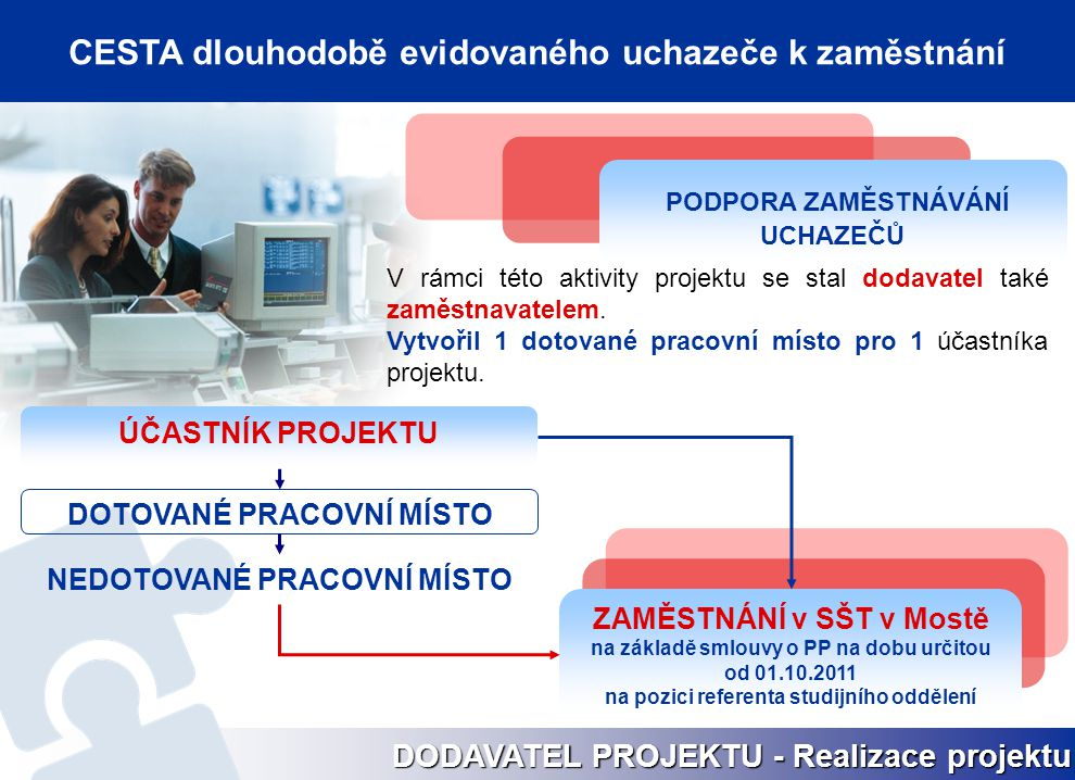 DODAVATEL PROJEKTU - Realizace projektu PODPORA ZAMĚSTNÁVÁNÍ UCHAZEČŮ V rámci této aktivity projektu se stal dodavatel také zaměstnavatelem. Vytvořil