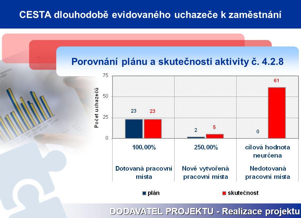 Porovnání plánu a skutečnosti aktivity č. 4.2.8 DODAVATEL PROJEKTU - Realizace projektu CESTA dlouhodobě evidovaného uchazeče k zaměstnání