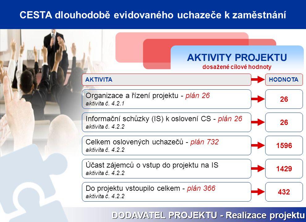AKTIVITY PROJEKTU dosažené cílové hodnoty Informační schůzky (IS) k oslovení CS - plán 26 aktivita č. 4.2.2 26 1596 Účast zájemců o vstup do projektu