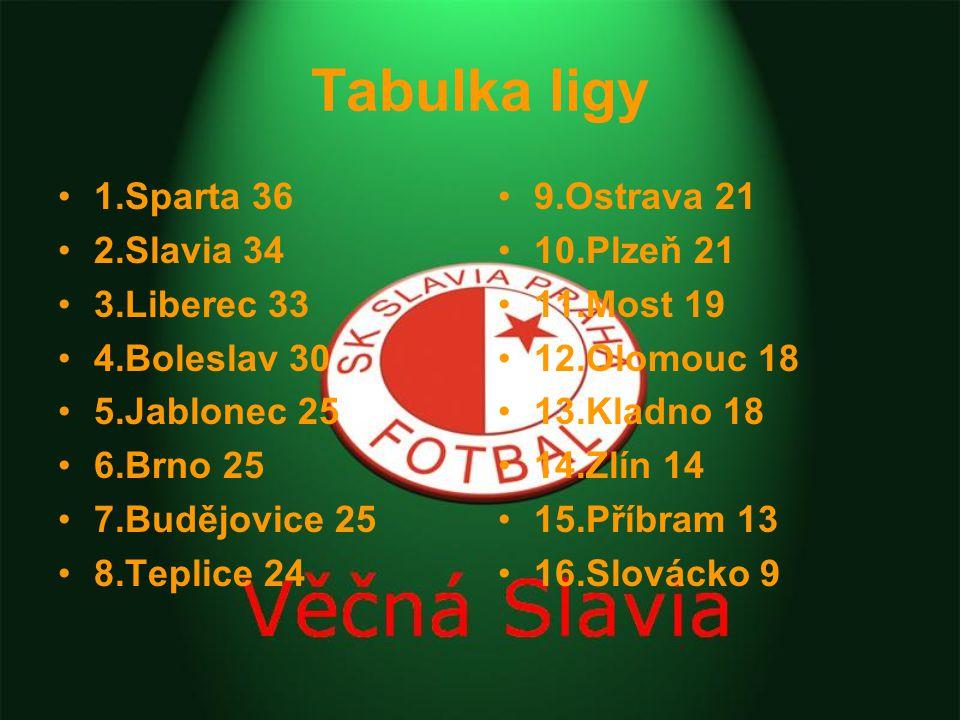 Tabulka ligy 1.Sparta 36 2.Slavia 34 3.Liberec 33 4.Boleslav 30 5.Jablonec 25 6.Brno 25 7.Budějovice 25 8.Teplice 24 9.Ostrava 21 10.Plzeň 21 11.Most