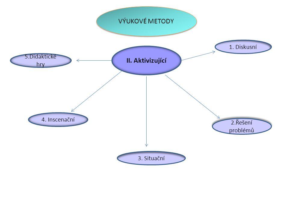 VÝUKOVÉ METODY II. Aktivizující 2.Řešení problémů 3. Situační 1. Diskusní 4. Inscenační 5.Didaktické hry