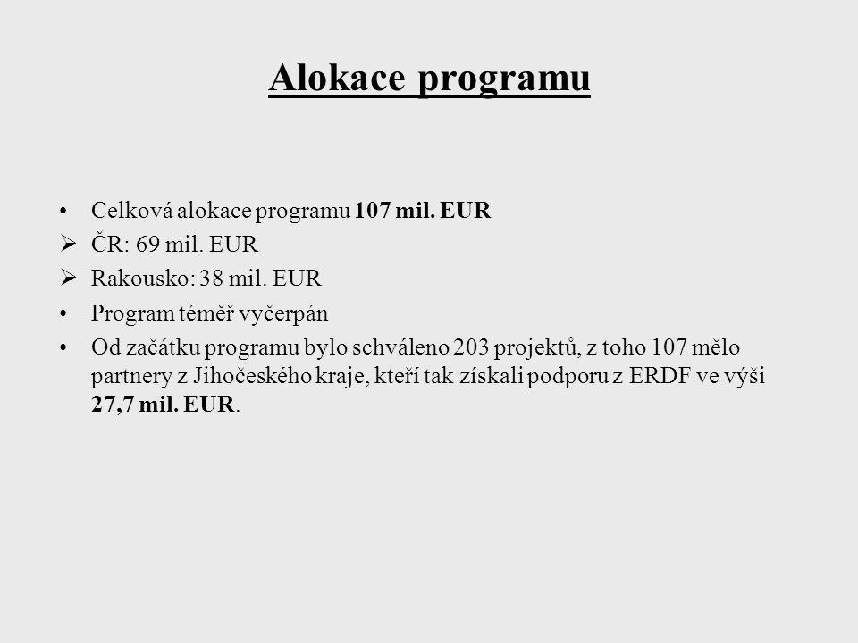 Alokace programu Celková alokace programu 107 mil. EUR  ČR: 69 mil. EUR  Rakousko: 38 mil. EUR Program téměř vyčerpán Od začátku programu bylo schvá