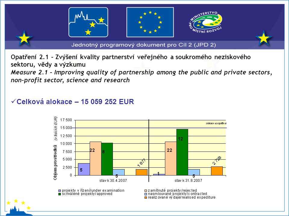 Opatření 2.1 – Zvýšení kvality partnerství veřejného a soukromého neziskového sektoru, vědy a výzkumu Measure 2.1 – Improving quality of partnership among the public and private sectors, non-profit sector, science and research Celková alokace – 15 059 252 EUR