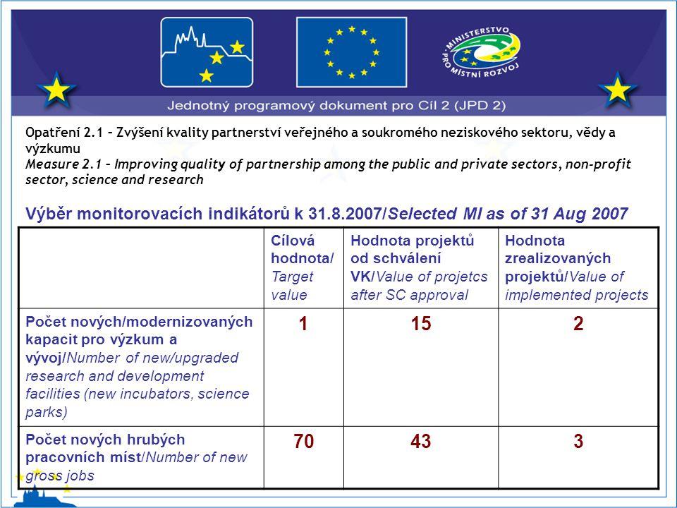 Opatření 2.1 – Zvýšení kvality partnerství veřejného a soukromého neziskového sektoru, vědy a výzkumu Measure 2.1 – Improving quality of partnership among the public and private sectors, non-profit sector, science and research Výběr monitorovacích indikátorů k 31.8.2007/Selected MI as of 31 Aug 2007 Cílová hodnota/ Target value Hodnota projektů od schválení VK/Value of projetcs after SC approval Hodnota zrealizovaných projektů/Value of implemented projects Počet nových/modernizovaných kapacit pro výzkum a vývoj/Number of new/upgraded research and development facilities (new incubators, science parks) 1152 Počet nových hrubých pracovních míst/Number of new gross jobs 70433