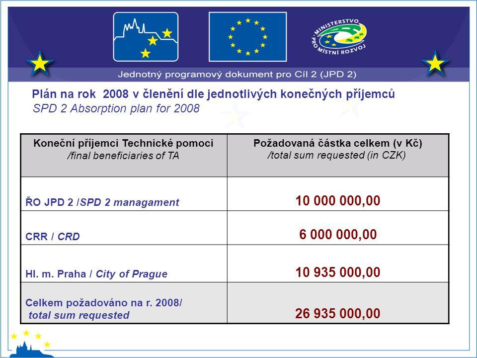 Plán na rok 2008 v členění dle jednotlivých konečných příjemců SPD 2 Absorption plan for 2008 Koneční příjemci Technické pomoci /final beneficiaries of TA Požadovaná částka celkem (v Kč) /total sum requested (in CZK) ŘO JPD 2 /SPD 2 managament 10 000 000,00 CRR / CRD 6 000 000,00 Hl.