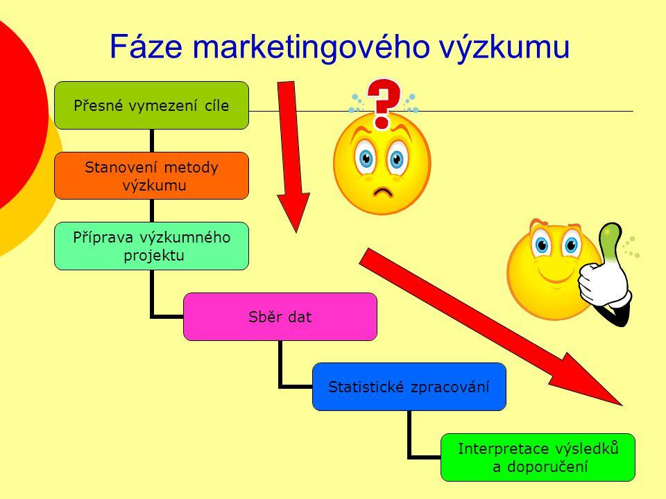 Fáze marketingového výzkumu
