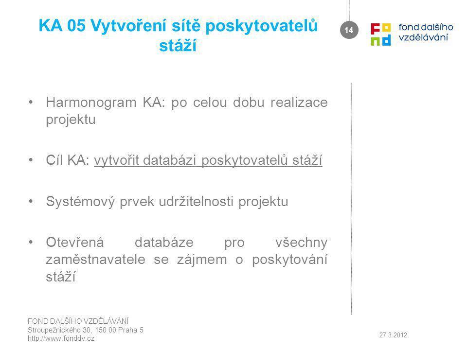 KA 05 Vytvoření sítě poskytovatelů stáží Harmonogram KA: po celou dobu realizace projektu Cíl KA: vytvořit databázi poskytovatelů stáží Systémový prvek udržitelnosti projektu Otevřená databáze pro všechny zaměstnavatele se zájmem o poskytování stáží 27.3.2012 FOND DALŠÍHO VZDĚLÁVÁNÍ Stroupežnického 30, 150 00 Praha 5 http://www.fonddv.cz 14