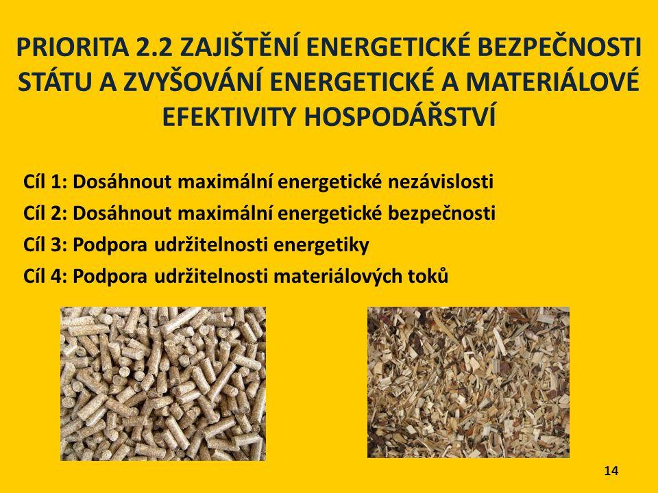 PRIORITA 2.2 ZAJIŠTĚNÍ ENERGETICKÉ BEZPEČNOSTI STÁTU A ZVYŠOVÁNÍ ENERGETICKÉ A MATERIÁLOVÉ EFEKTIVITY HOSPODÁŘSTVÍ Cíl 1: Dosáhnout maximální energetické nezávislosti Cíl 2: Dosáhnout maximální energetické bezpečnosti Cíl 3: Podpora udržitelnosti energetiky Cíl 4: Podpora udržitelnosti materiálových toků 14