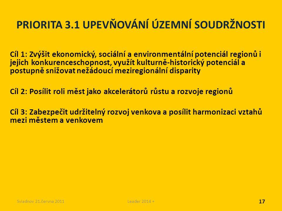 Sviadnov 21.června 2011Leader 2014 + PRIORITA 3.1 UPEVŇOVÁNÍ ÚZEMNÍ SOUDRŽNOSTI Cíl 1: Zvýšit ekonomický, sociální a environmentální potenciál regionů i jejich konkurenceschopnost, využít kulturně-historický potenciál a postupně snižovat nežádoucí meziregionální disparity Cíl 2: Posílit roli měst jako akcelerátorů růstu a rozvoje regionů Cíl 3: Zabezpečit udržitelný rozvoj venkova a posílit harmonizaci vztahů mezi městem a venkovem 17