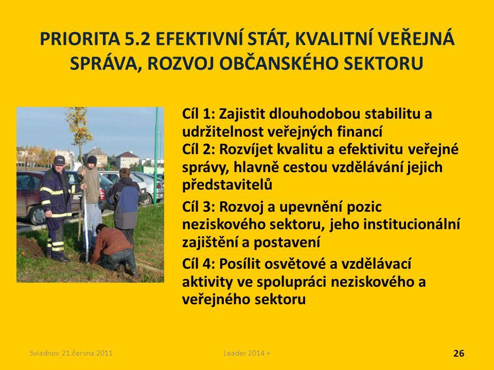 Sviadnov 21.června 2011Leader 2014 + PRIORITA 5.2 EFEKTIVNÍ STÁT, KVALITNÍ VEŘEJNÁ SPRÁVA, ROZVOJ OBČANSKÉHO SEKTORU Cíl 1: Zajistit dlouhodobou stabilitu a udržitelnost veřejných financí Cíl 2: Rozvíjet kvalitu a efektivitu veřejné správy, hlavně cestou vzdělávání jejich představitelů Cíl 3: Rozvoj a upevnění pozic neziskového sektoru, jeho institucionální zajištění a postavení Cíl 4: Posílit osvětové a vzdělávací aktivity ve spolupráci neziskového a veřejného sektoru 26