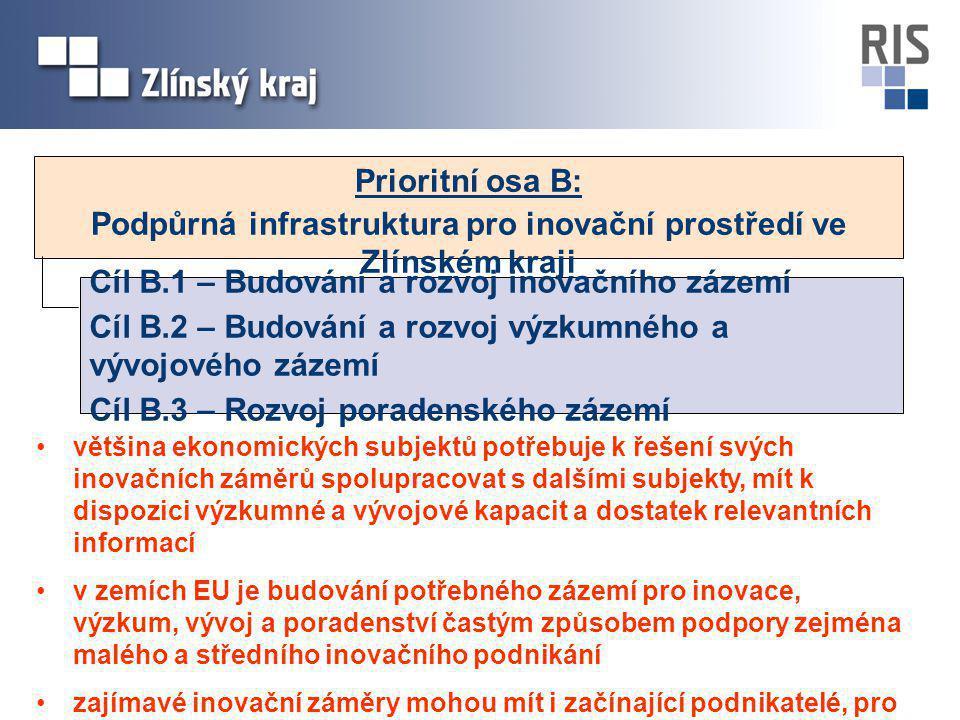 Prioritní osa B: Podpůrná infrastruktura pro inovační prostředí ve Zlínském kraji Cíl B.1 – Budování a rozvoj inovačního zázemí Cíl B.2 – Budování a rozvoj výzkumného a vývojového zázemí Cíl B.3 – Rozvoj poradenského zázemí většina ekonomických subjektů potřebuje k řešení svých inovačních záměrů spolupracovat s dalšími subjekty, mít k dispozici výzkumné a vývojové kapacit a dostatek relevantních informací v zemích EU je budování potřebného zázemí pro inovace, výzkum, vývoj a poradenství častým způsobem podpory zejména malého a středního inovačního podnikání zajímavé inovační záměry mohou mít i začínající podnikatelé, pro které je zajištění zázemí v počátečních fázích jejich činnosti existenční otázkou