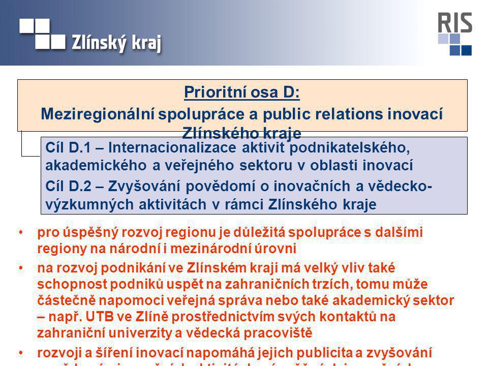 Prioritní osa D: Meziregionální spolupráce a public relations inovací Zlínského kraje Cíl D.1 – Internacionalizace aktivit podnikatelského, akademického a veřejného sektoru v oblasti inovací Cíl D.2 – Zvyšování povědomí o inovačních a vědecko- výzkumných aktivitách v rámci Zlínského kraje pro úspěšný rozvoj regionu je důležitá spolupráce s dalšími regiony na národní i mezinárodní úrovni na rozvoj podnikání ve Zlínském kraji má velký vliv také schopnost podniků uspět na zahraničních trzích, tomu může částečně napomoci veřejná správa nebo také akademický sektor – např.