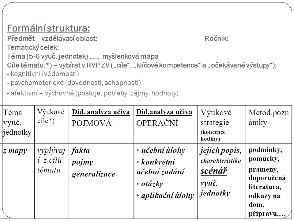 Formální struktura: Předmět – vzdělávací oblast: Ročník: Tematický celek: Téma (5-6 vyuč.