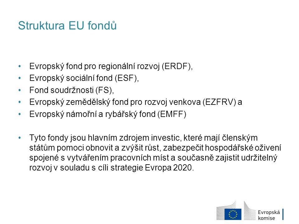 Struktura EU fondů Evropský fond pro regionální rozvoj (ERDF), Evropský sociální fond (ESF), Fond soudržnosti (FS), Evropský zemědělský fond pro rozvo