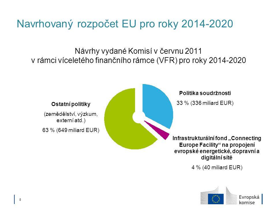 """│ 8│ 8 Navrhovaný rozpočet EU pro roky 2014-2020 Návrhy vydané Komisí v červnu 2011 v rámci víceletého finančního rámce (VFR) pro roky 2014-2020 Politika soudržnosti 33 % (336 miliard EUR) Infrastrukturální fond """"Connecting Europe Facility na propojení evropské energetické, dopravní a digitální sítě 4 % (40 miliard EUR) Ostatní politiky (zemědělství, výzkum, externí atd.) 63 % (649 miliard EUR)"""