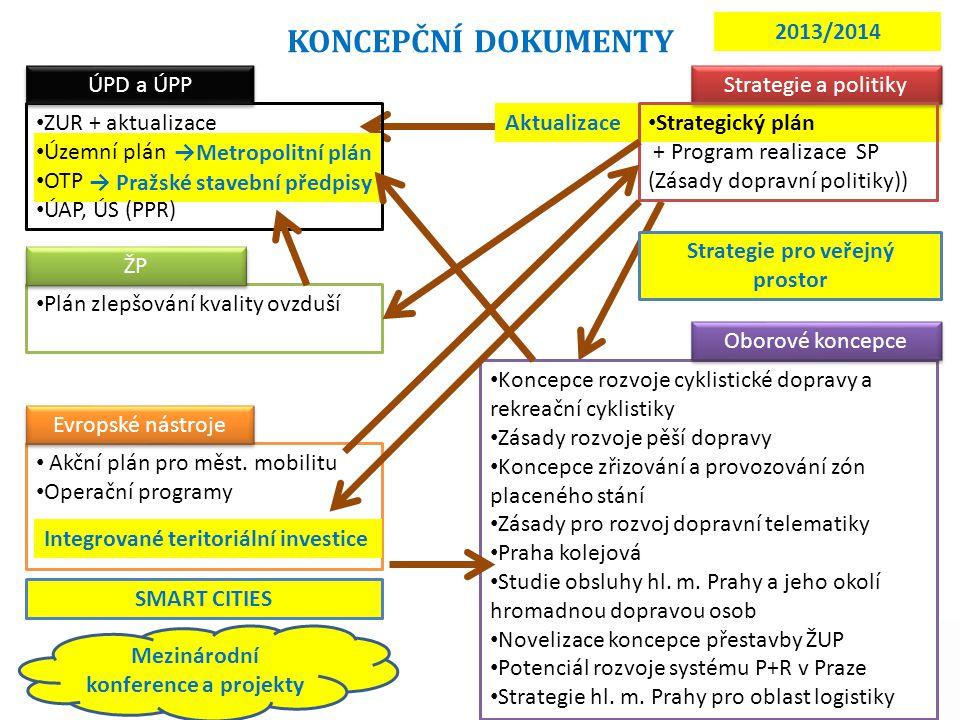 → Pražské stavební předpisy →Metropolitní plán Aktualizace ZUR + aktualizace Územní plán OTP ÚAP, ÚS (PPR) Strategie a politiky Koncepce rozvoje cykli