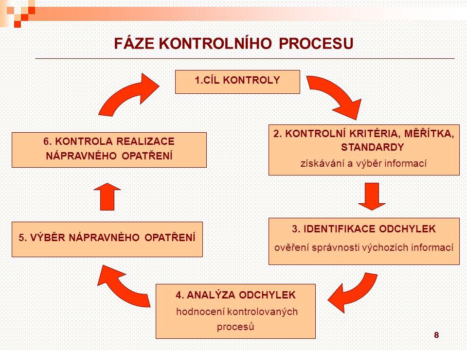 8 FÁZE KONTROLNÍHO PROCESU 1.CÍL KONTROLY 2. KONTROLNÍ KRITÉRIA, MĚŘÍTKA, STANDARDY získávání a výběr informací 3. IDENTIFIKACE ODCHYLEK ověření správ