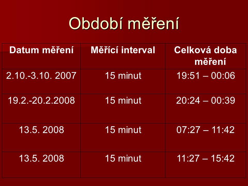 Období měření Datum měřeníMěřící intervalCelková doba měření 2.10.-3.10. 200715 minut19:51 – 00:06 19.2.-20.2.200815 minut20:24 – 00:39 13.5. 200815 m