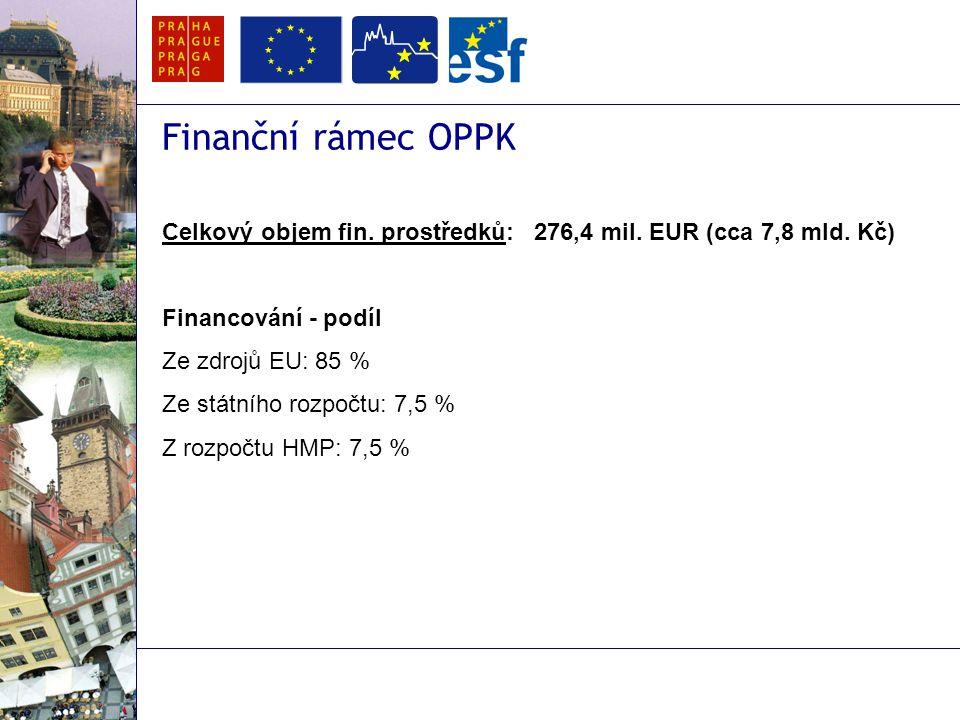 Finanční rámec OPPK Celkový objem fin. prostředků: 276,4 mil.