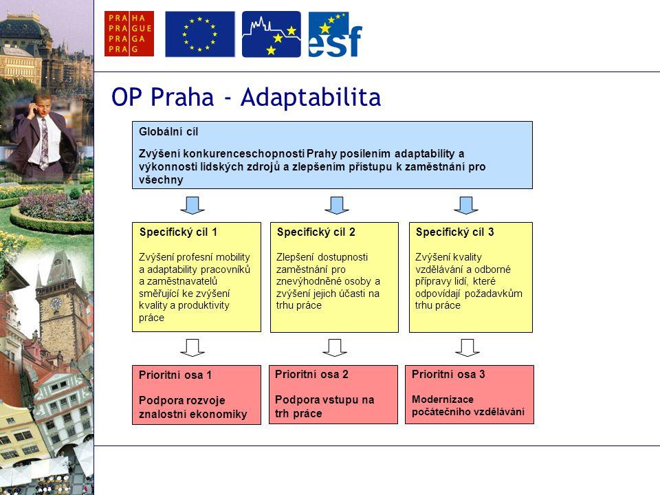 OP Praha - Adaptabilita Globální cíl Zvýšení konkurenceschopnosti Prahy posílením adaptability a výkonnosti lidských zdrojů a zlepšením přístupu k zaměstnání pro všechny Specifický cíl 1 Zvýšení profesní mobility a adaptability pracovníků a zaměstnavatelů směřující ke zvýšení kvality a produktivity práce Specifický cíl 3 Zvýšení kvality vzdělávání a odborné přípravy lidí, které odpovídají požadavkům trhu práce Specifický cíl 2 Zlepšení dostupnosti zaměstnání pro znevýhodněné osoby a zvýšení jejich účasti na trhu práce Prioritní osa 1 Podpora rozvoje znalostní ekonomiky Prioritní osa 3 Modernizace počátečního vzdělávání Prioritní osa 2 Podpora vstupu na trh práce