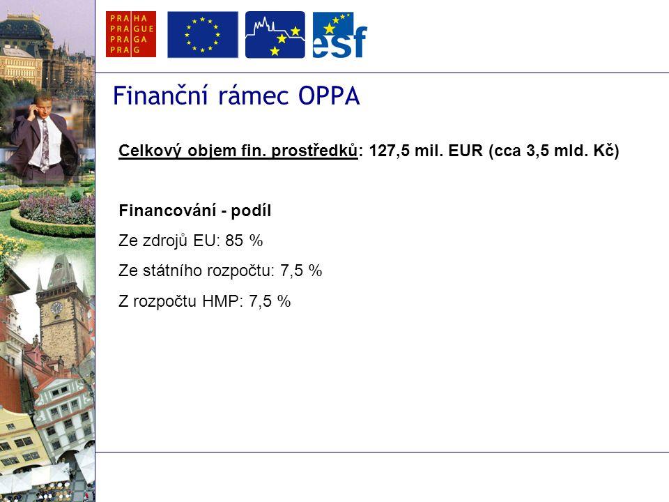 Finanční rámec OPPA Celkový objem fin. prostředků: 127,5 mil.