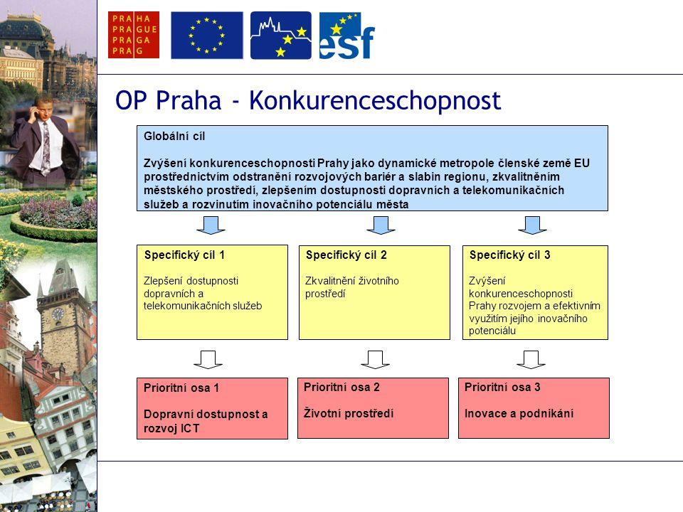 OP Praha – Konkurenceschopnost Platný pro celé území HMP Prioritní osy OPPK  PO 1 – Dopravní dostupnost a rozvoj ICT  PO 2 – Životní prostředí  PO 3 – Inovace a podnikání  PO 4 – Technická pomoc