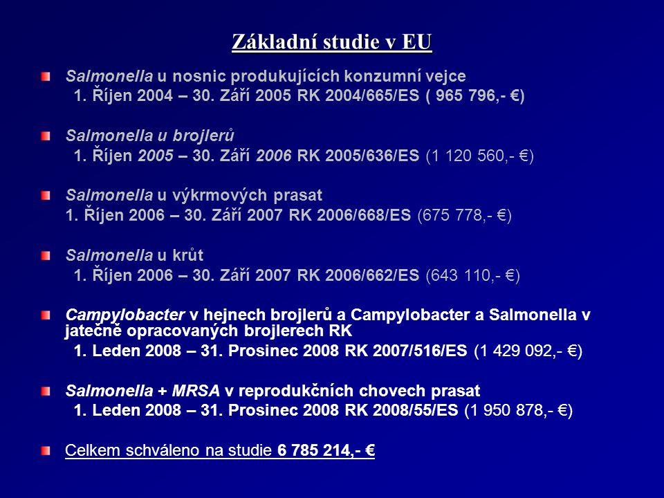 Základní studie v EU Salmonella u nosnic produkujících konzumní vejce 1. Říjen 2004 – 30. Září 2005 RK 2004/665/ES ( 965 796,- €) Salmonella u brojler