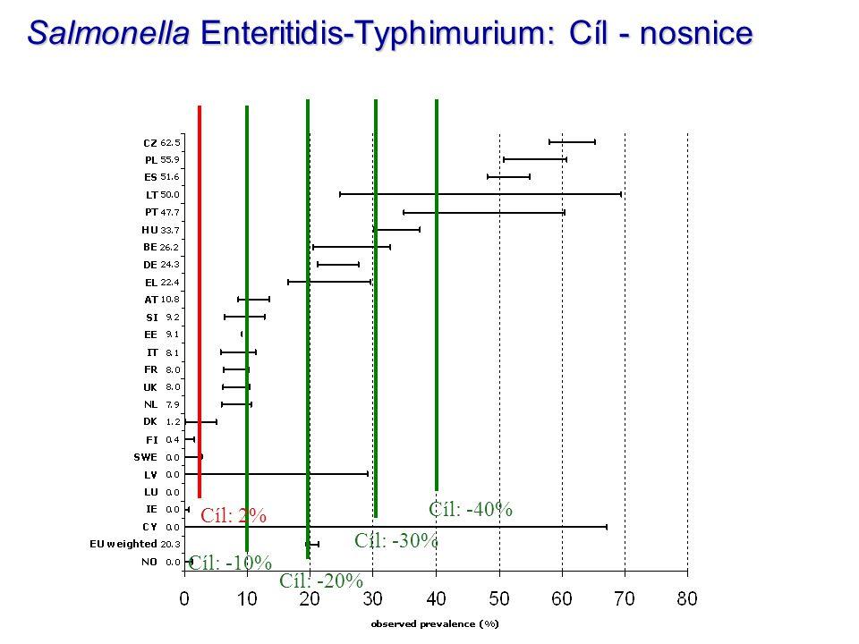Cíl: -10% Cíl: -20% Cíl: -30% Cíl: -40% Salmonella Enteritidis-Typhimurium: Cíl - nosnice Cíl: 2%