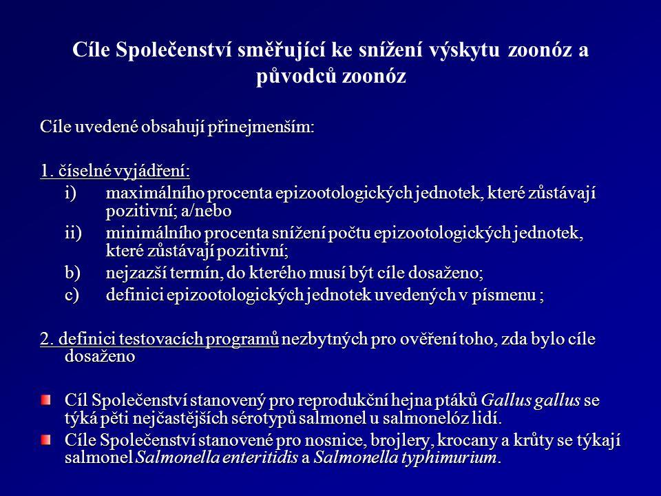 Salmonella Enteritidis – Typhimurium: brojleři Cíl: 1%