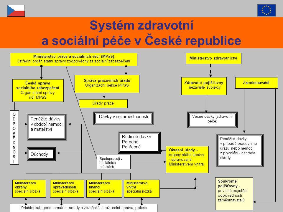 Ministerstvo práce a sociálních věcí (MPaS) ústřední orgán státní správy zodpovědný za sociální zabezpečení Ministerstvo zdravotnictví Česká správa so