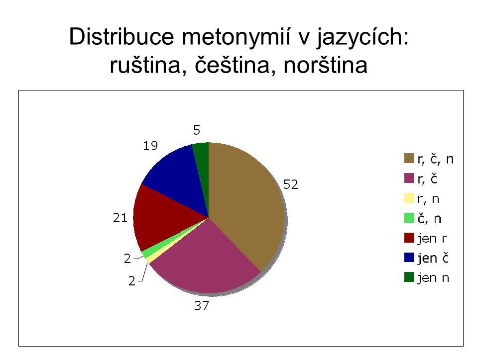 Distribuce metonymií v jazycích: ruština, čeština, norština