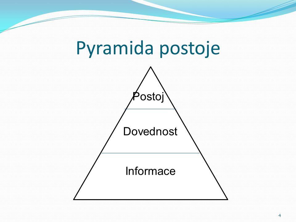 Pyramida postoje 4 Postoj Dovednost Informace