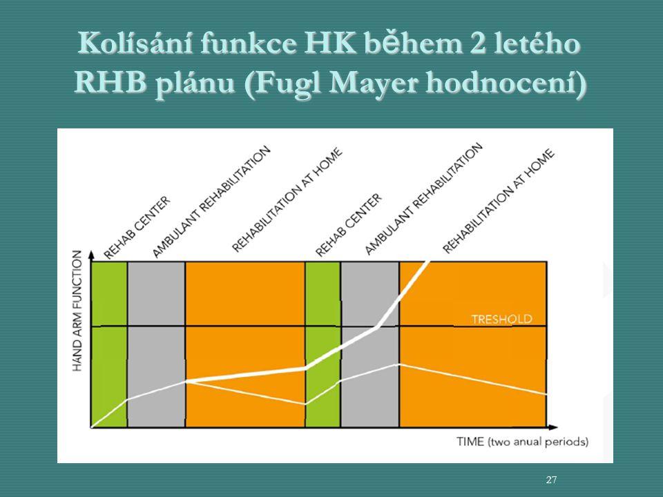 Kolísání funkce HK b ě hem 2 letého RHB plánu (Fugl Mayer hodnocení) 27