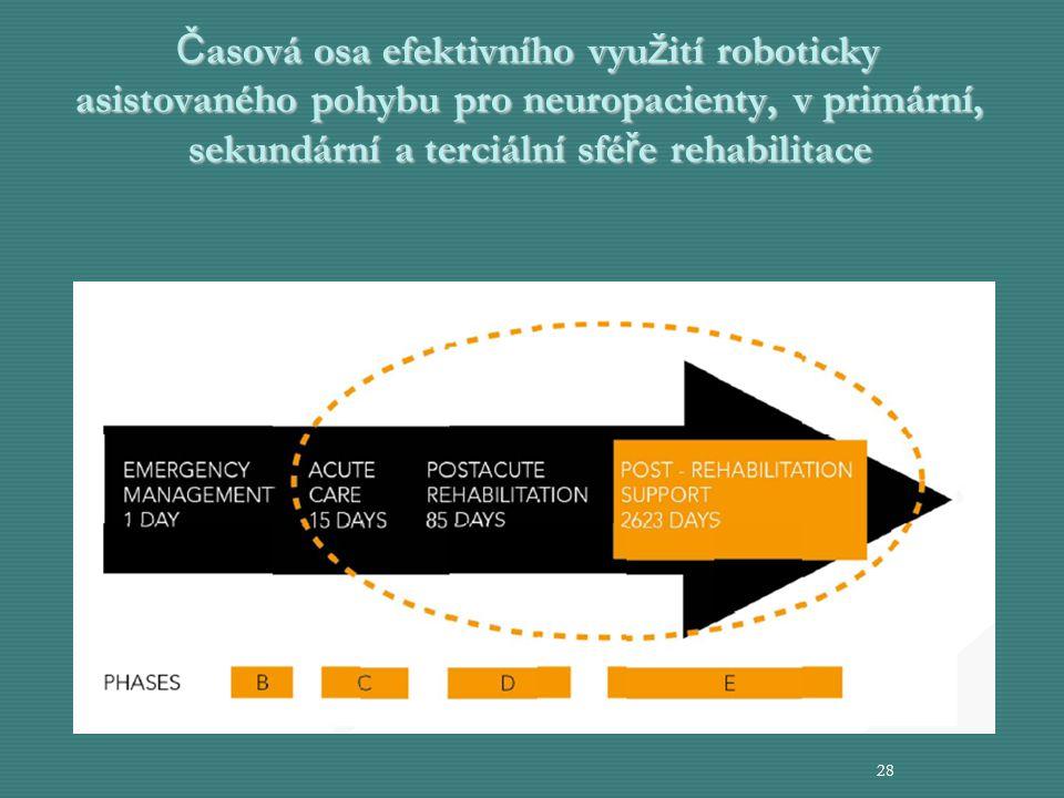 Č asová osa efektivního vyu ž ití roboticky asistovaného pohybu pro neuropacienty, v primární, sekundární a terciální sfé ř e rehabilitace 28