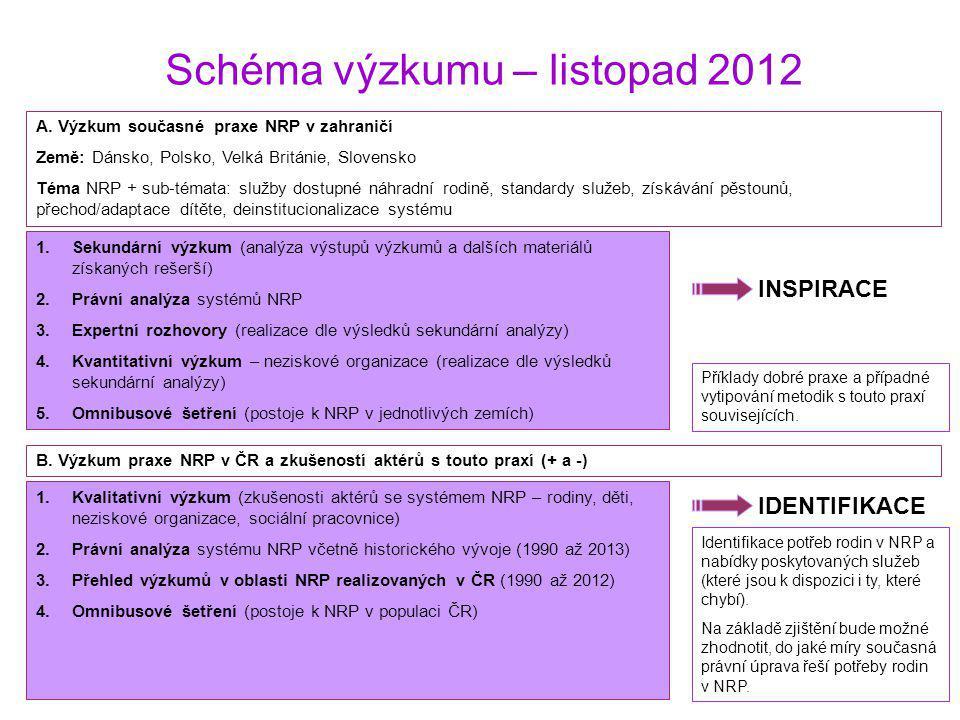 Schéma výzkumu – listopad 2012 INSPIRACE 1.Sekundární výzkum (analýza výstupů výzkumů a dalších materiálů získaných rešerší) 2.Právní analýza systémů