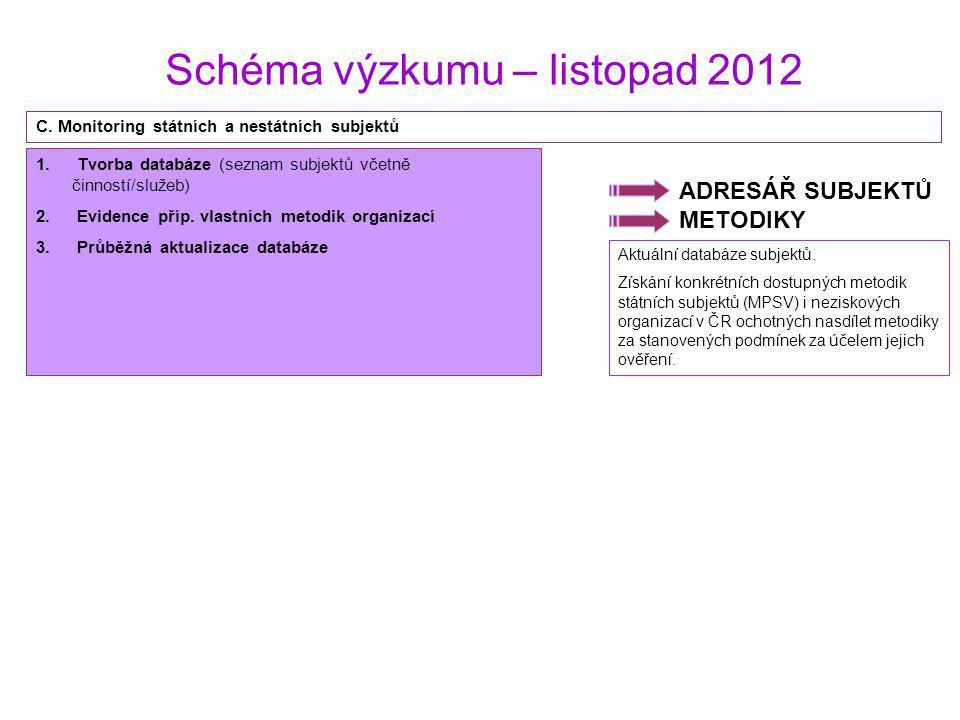 Schéma výzkumu – listopad 2012 ADRESÁŘ SUBJEKTŮ METODIKY 1. Tvorba databáze (seznam subjektů včetně činností/služeb) 2. Evidence příp. vlastních metod