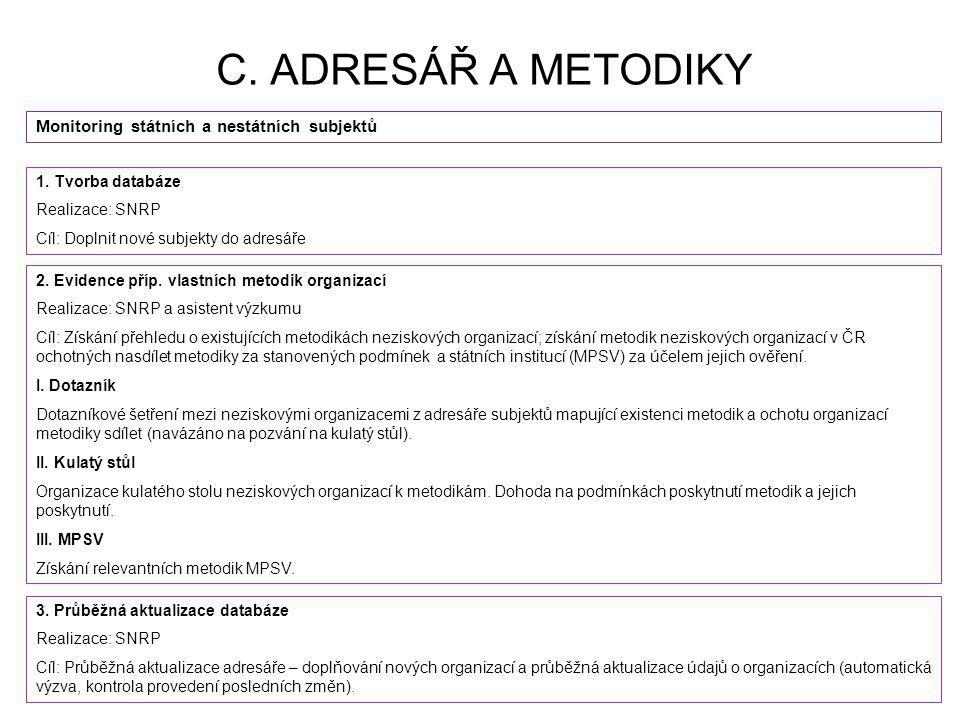 C. ADRESÁŘ A METODIKY Monitoring státních a nestátních subjektů 1. Tvorba databáze Realizace: SNRP Cíl: Doplnit nové subjekty do adresáře 2. Evidence