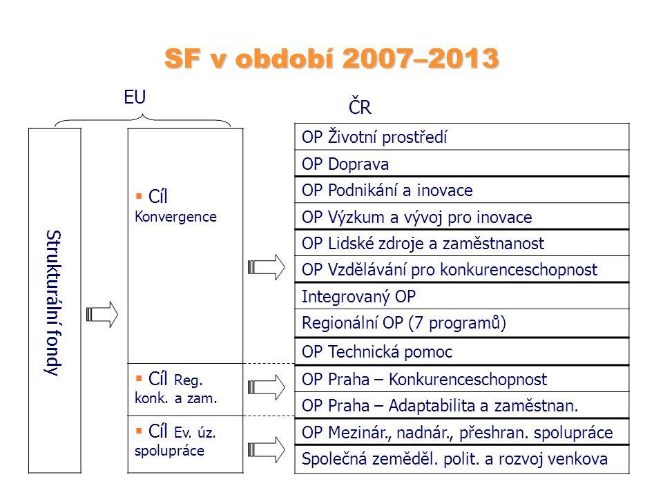 SF v období 2007–2013 EU ČR  Cíl Konvergence  Cíl Reg. konk. a zam.  Cíl Ev. úz. spolupráce Strukturální fondy OP Životní prostředí OP Doprava OP P